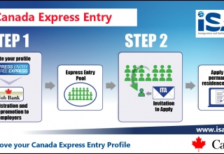 Express Entry Profile